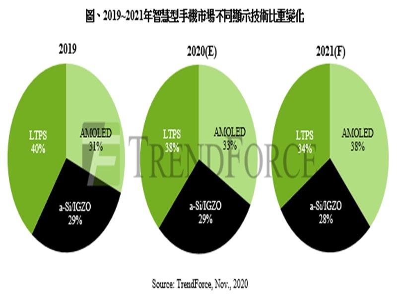 TrendForce:AMOLED面板產能續增 a-Si手機面板需求不墜 2021年LTPS手機用面板恐面臨上下夾擊。(TrendForce提供)