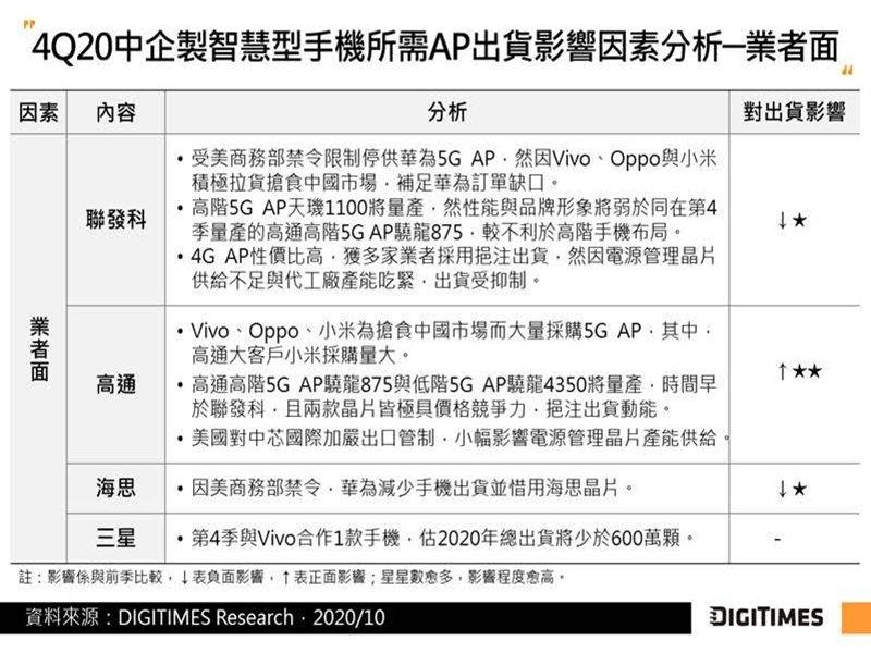 DIGITIMES Research:中國手機品牌大舉拉貨 估Q4中企製智慧型手機用AP出貨僅季減1%。(DIGITIMES Research提供)