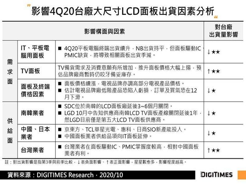 DIGITIMES Research:驅動IC/PMIC短缺、華為禁令影響 估Q4台廠面板出貨量季減達28%。(DIGITIMES Research提供)
