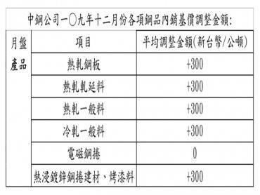 反應鋼市熱度與台幣升值效應 中鋼12月內銷盤價微漲1.28%