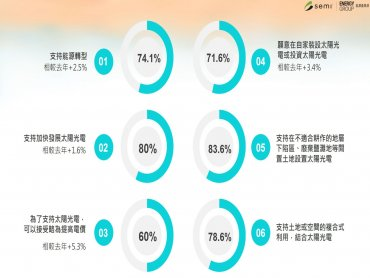 SEMI:民調8成民眾支持加速發展太陽光電 盼攜手政府與民間推動能源轉型