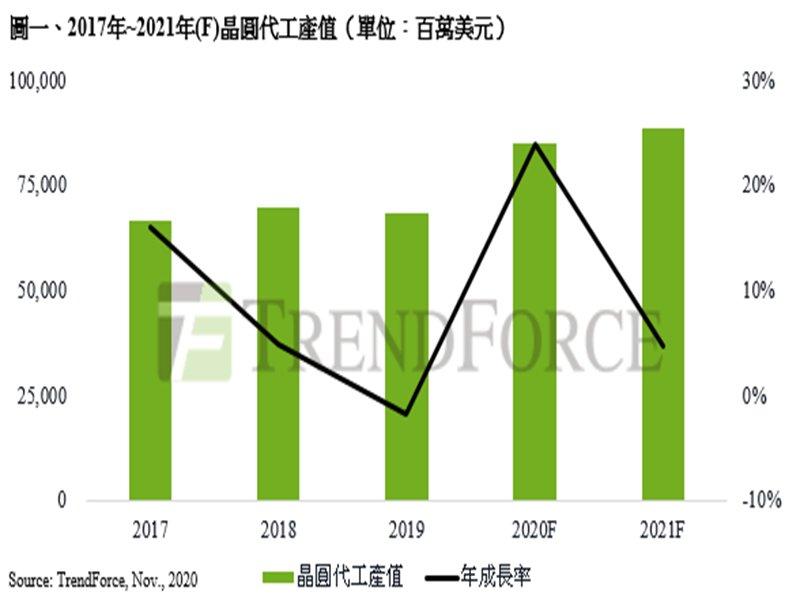 TrendForce:2020年全球晶圓代工產值估年增23.8%創新高 先進製程與8吋產能為明年競爭關鍵。(TrendForce提供)