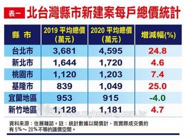 住展雜誌:北台灣新成屋、預售屋平均總價續揚 首購族選擇已退到蛋殼區