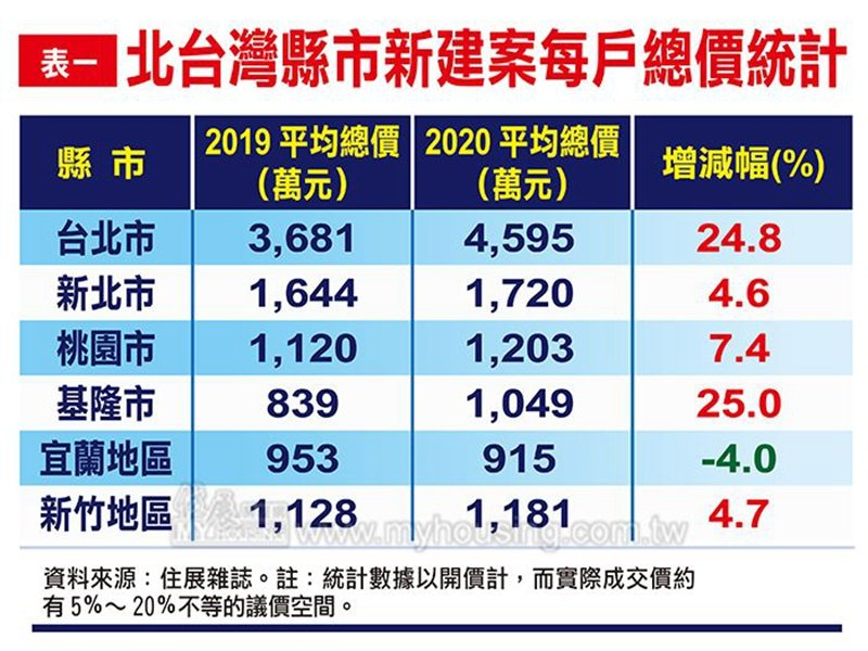 住展雜誌:北台灣新成屋、預售屋平均總價續揚 首購族選擇已退到蛋殼區。(住展提供)