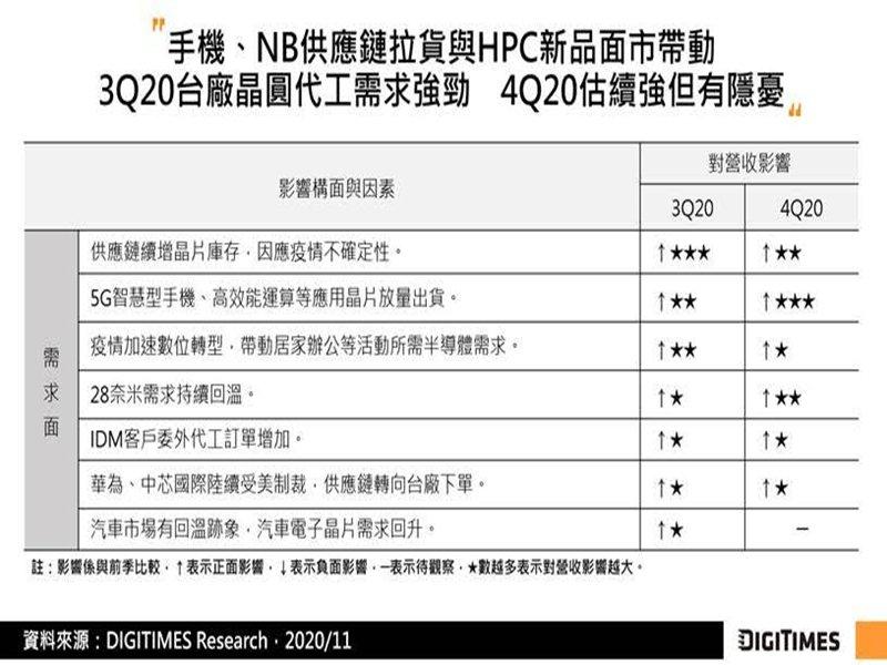 DIGITIMES Research:手機與HPC晶片拉貨動能強勁 估台廠晶圓代工2021年營收將成長8%。(DIGITIMES Research提供)
