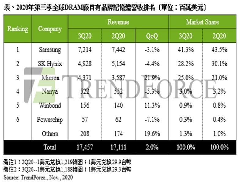 TrendForce:2020年第三季DRAM量增價跌壓抑營收表現 總產值季增僅2% 。(TrendForce提供)