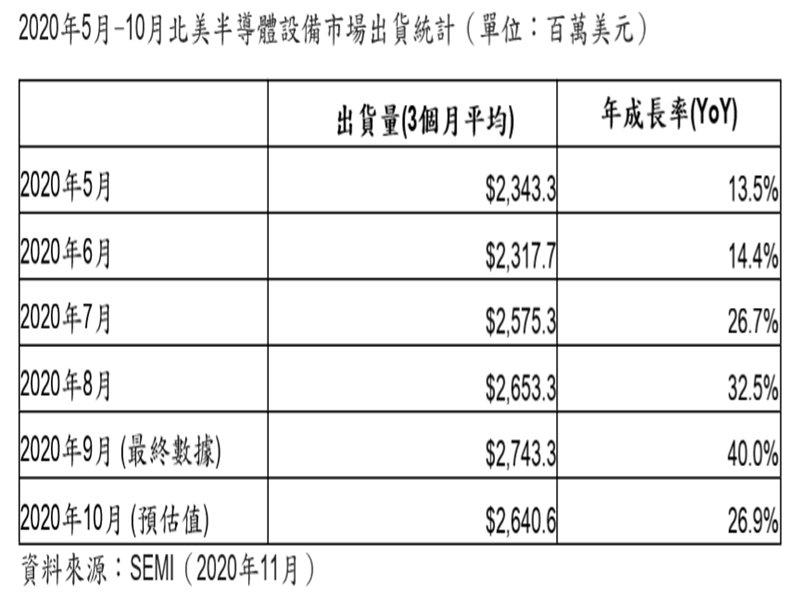 SEMI:2020年10月北美半導體設備出貨為26.4億美元。(SEMI提供)