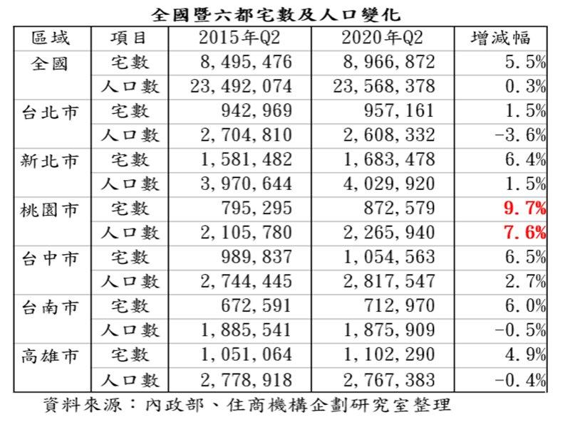 六都近五年住宅宅數及人口數變化 桃園市雙增居冠。(廠商提供)