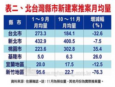 住展雜誌:政府寒蟬效應 北台Q4推案量提早入冬