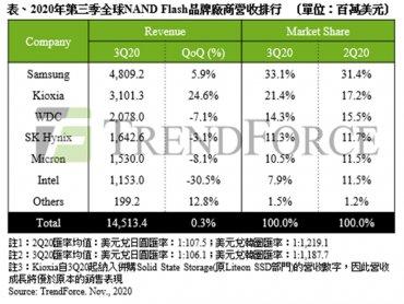 TrendForce:伺服器端銷售疲軟 NAND Flash產業Q3營收僅微幅上升0.3%