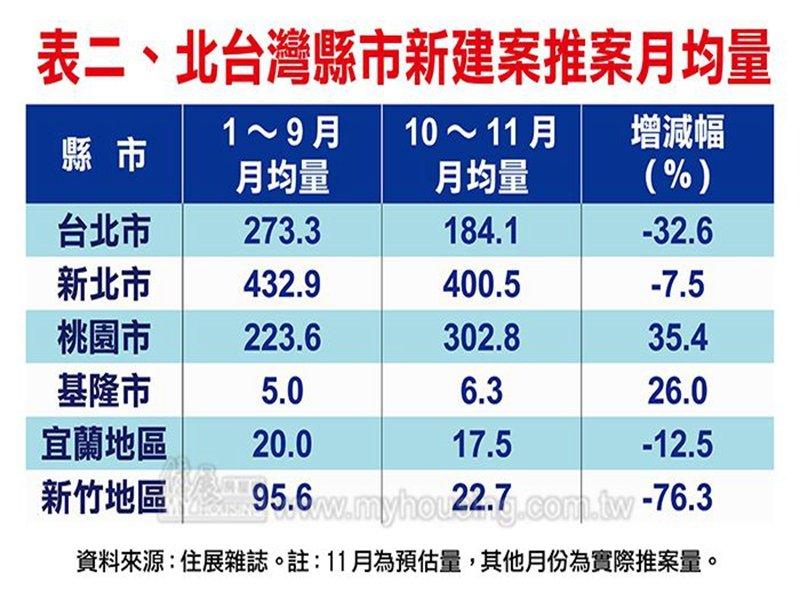住展雜誌:政府寒蟬效應 北台Q4推案量提早入冬。(住展提供)