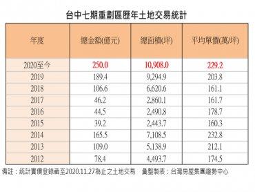 創新高!七期今年土地交易破萬坪 總值達250億