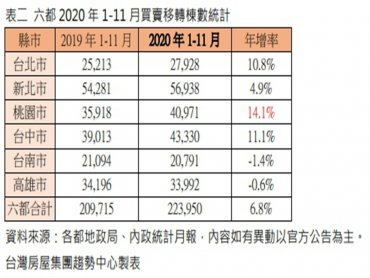 11月買氣反彈  台中買賣移轉棟數年增53.4%勇冠六都