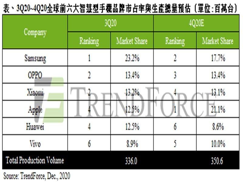 TrendForce:Q3智慧型手機季增達20% 創近年單季最大漲幅 估2021總量將達13.58億支 年增9%。(TrendForce提供)