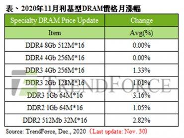 TrendForce:11月specialty DRAM主流容量價格大致持平 然小容量供應商少 現漲價態勢