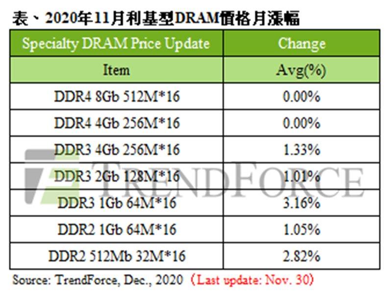 TrendForce:11月specialty DRAM主流容量價格大致持平 然小容量供應商少 現漲價態勢。(TrendForce提供)
