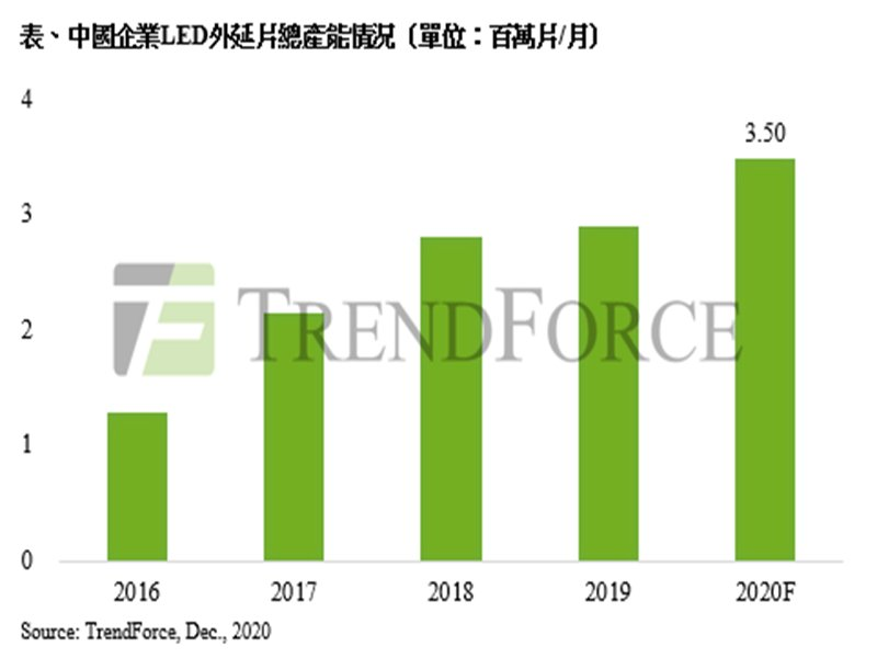 TrendForce:終端庫存減少與市場回溫 中國LED照明晶片價格上漲至少10%。(TrendForce提供)