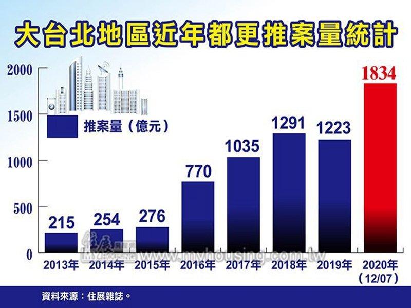 住展雜誌:2020年大台北都更案推案量體可望挑戰2000億元大關。(住展提供)