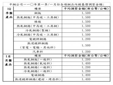 中鋼公布2021年1月及Q1盤價 每公噸平均調漲1200-1500元 調幅6.1%