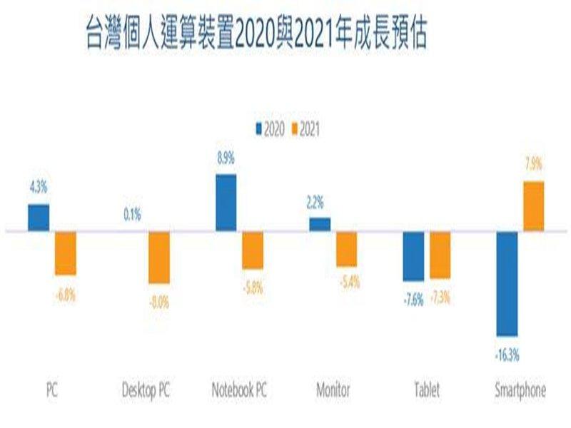 IDC:台灣筆記型電腦在2020年的COVID-19疫情影響下需求大增 然看淡2021年需求。(IDC提供)