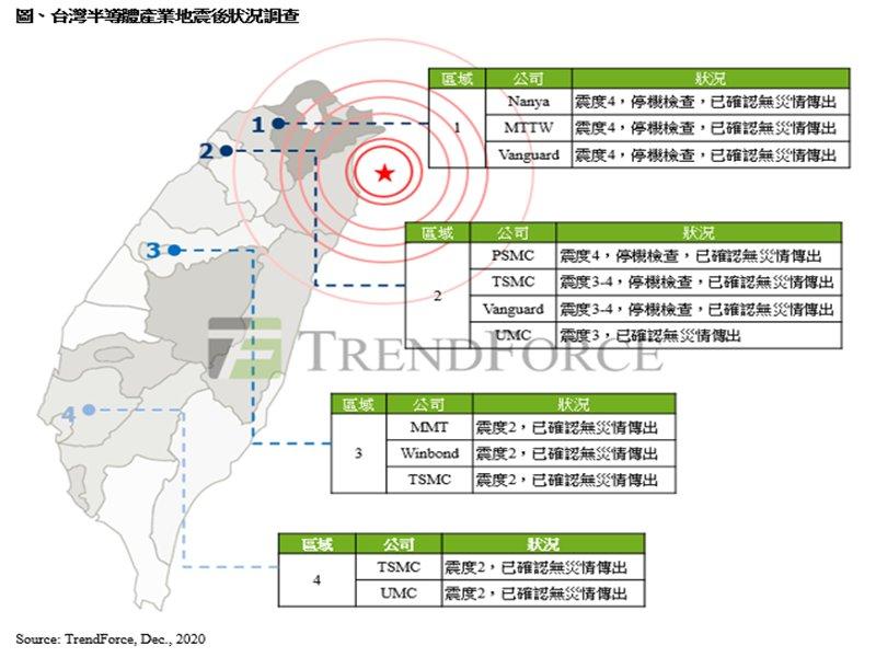 TrendForce:台灣半導體產業震後調查 DRAM與晶圓代工廠生產無礙 。(TrendForce提供)