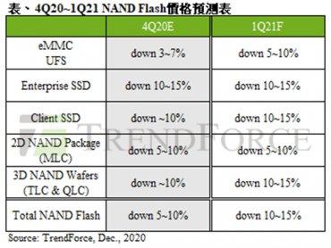 TrendForce:2021年第一季NAND Flash仍供過於求 估季跌幅約10~15%