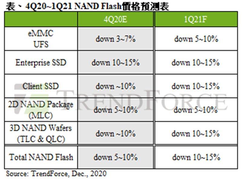 TrendForce:2021年第一季NAND Flash仍供過於求 估季跌幅約10~15%。(TrendForce提供)
