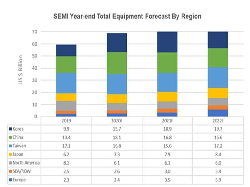 SEMI:市場一致看好半導體設備可望出現創紀錄增長 預計2022年攀上761億美元新高點。(SEMI提供)