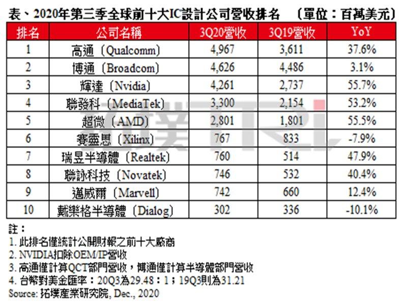 TrendForce:全球前十大IC設計公司第三季營收排名出爐 蘋果新機成高通奪冠關鍵。( TrendForce提供)