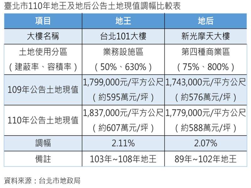 101地王8連霸 觀光商圈、飯店地價逆勢下跌。(廠商提供)