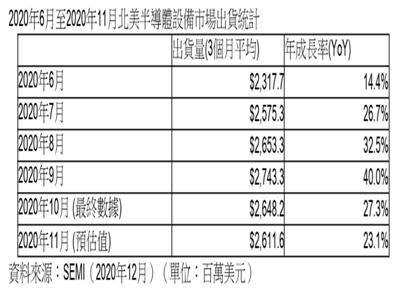 SEMI:2020年11月北美半導體設備出貨為26.1億美元。(SEMI提供)