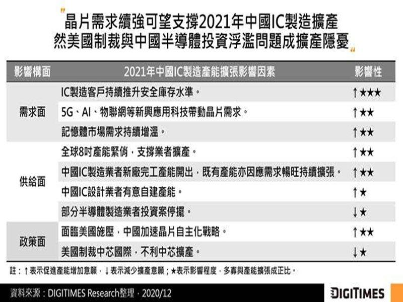 DIGITIMES Research:考量市場需求與晶片自主 2021年中國IC製造產能將持續成長。(DIGITIMES Research提供)