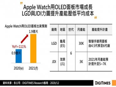 DIGITIMES Research:折疊式手機、智慧手錶等需求成長 中小尺寸OLED廠商力求產能擴增