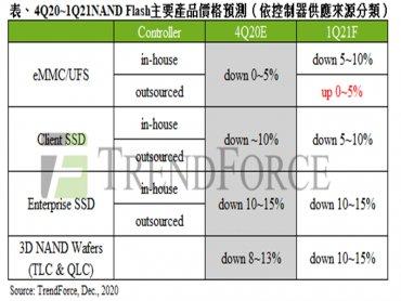 TrendForce:上游晶圓代工產能緊缺 NAND Flash控制器將上漲約15~20%