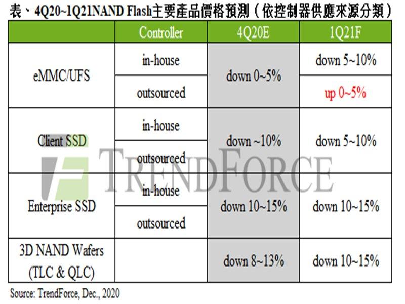 TrendForce:上游晶圓代工產能緊缺 NAND Flash控制器將上漲約15~20%。(TrendForce提供)