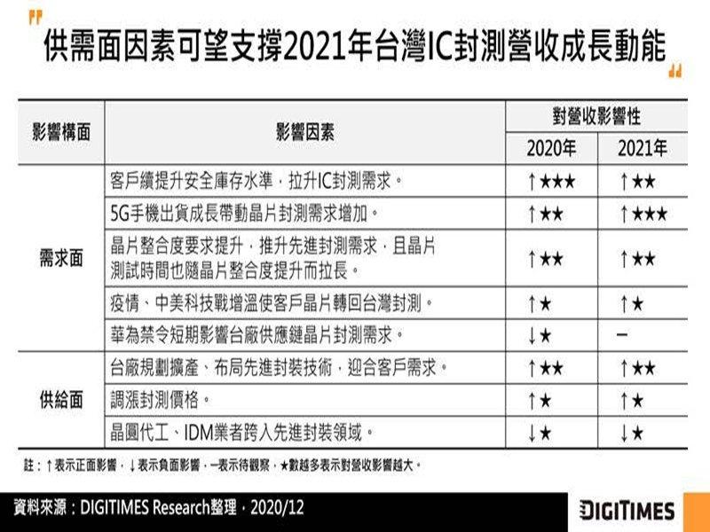 DIGITIMES Research:2021年上半IC封測需求強勁將帶動台灣OSAT全年產值挑戰200億美元。(DIGITIMES Research提供)