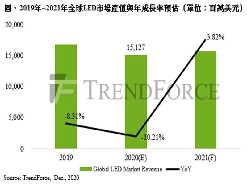 TrendForce:2021年全球LED整體需求將觸底反彈 預估產值達157億美元。(TrendForce提供)