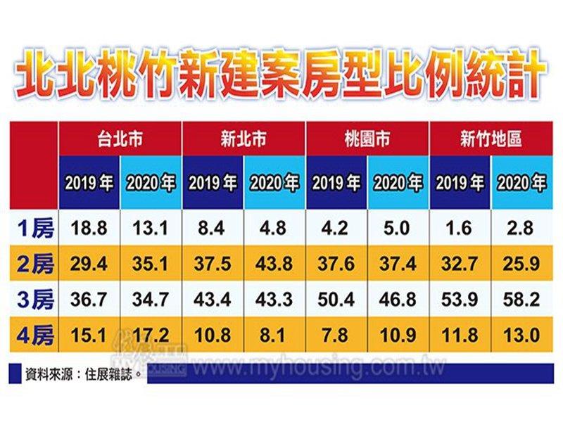 住展雜誌:2、3房占比居高不下 代表房市並非全面回溫。(住展提供)
