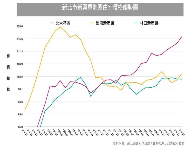 三大關鍵!三峽北大特區房價創實價登錄以來最高點。(廠商提供)