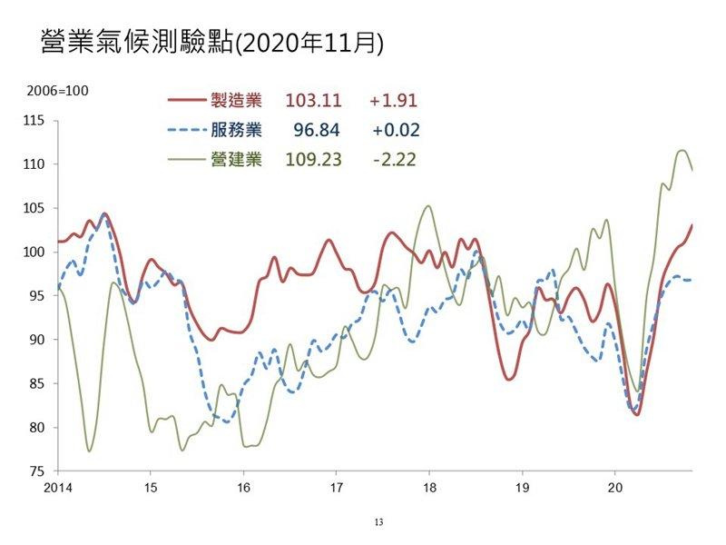台經院:11月製造業營業氣候測驗點為103.11點 連七個月上揚 創下2014年8月以來新高。(台經院提供)