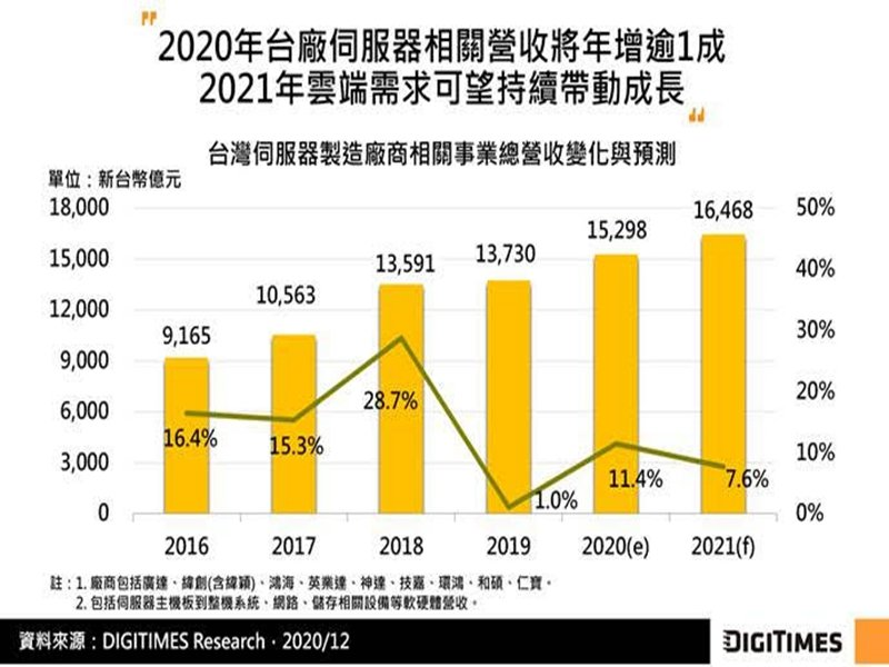 DIGITIMES Research:2020年台廠伺服器相關營收估年增11% 2021年雲端需求點火持續帶動成長。(DIGITIMES Research提供)