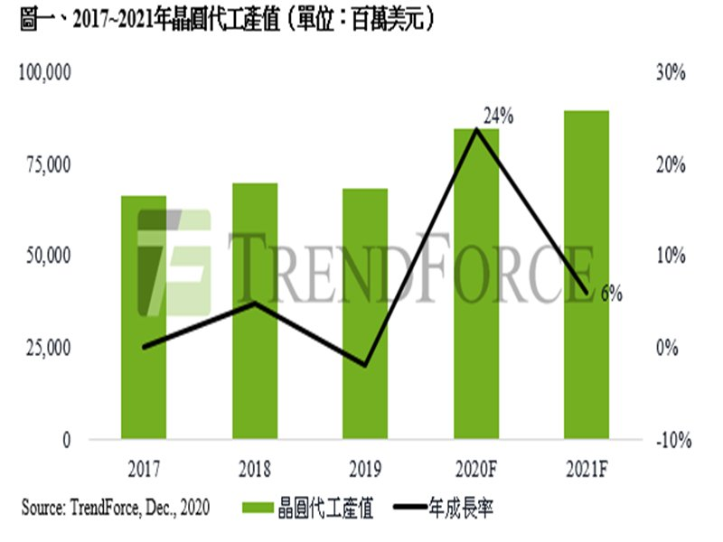 TrendForce:全球晶圓代工產能成稀缺資源 估2021年產值成長近6%再創新高。(TrendForce提供)