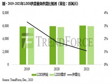 TrendForce:8吋晶圓供應受限 預估2021年LDDI供給持續緊縮
