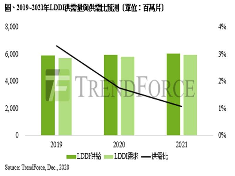 TrendForce:8吋晶圓供應受限 預估2021年LDDI供給持續緊縮。(TrendForce提供)