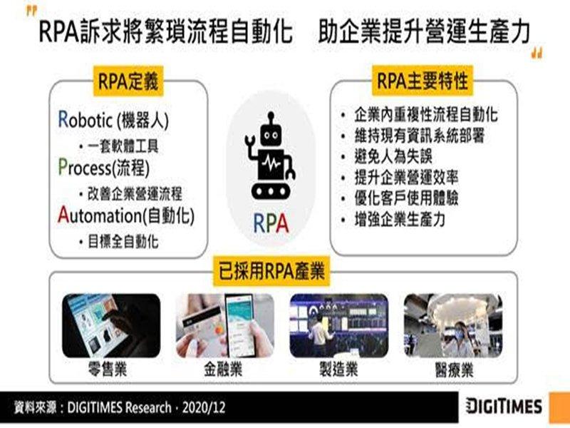 DIGITIMES Research:企業數位轉型風潮促RPA持續升溫 AI賦能RPA可望為企業智慧化奠根基。(DIGITIMES Research提供)