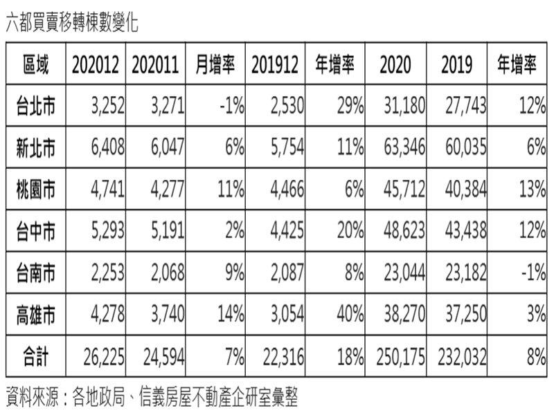 2020六都移轉25萬棟 創下7年新高。(廠商提供)