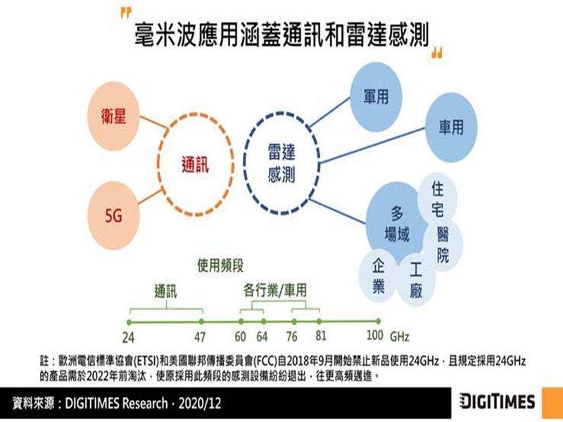 DIGITIMES Research:毫米波雷達具高精確性和解析度 待IoT市場成熟方能擴大應用。(DIGITIMES Research提供)
