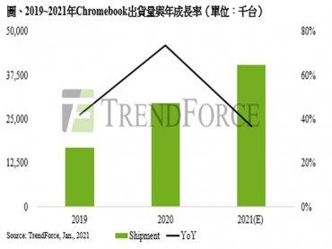 TrendForce : 2021年全球筆電出貨量預估達2.17億台 Chromebook占整體出貨比重18.5%