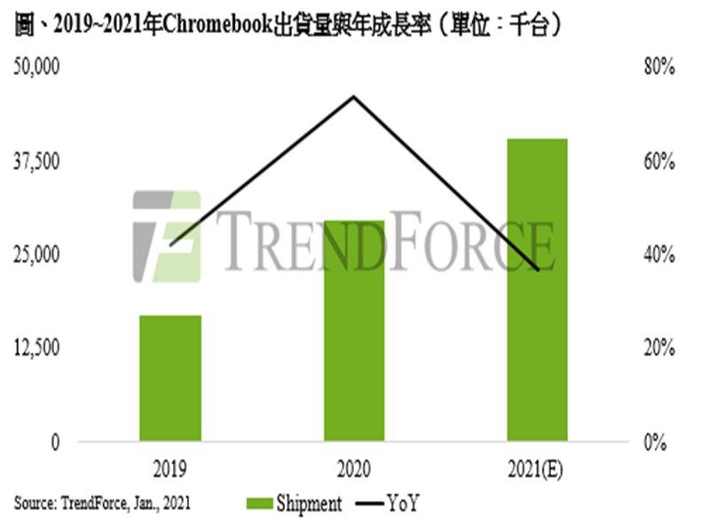 TrendForce : 2021年全球筆電出貨量預估達2.17億台 Chromebook占整體出貨比重18.5%。(TrendForce提供)