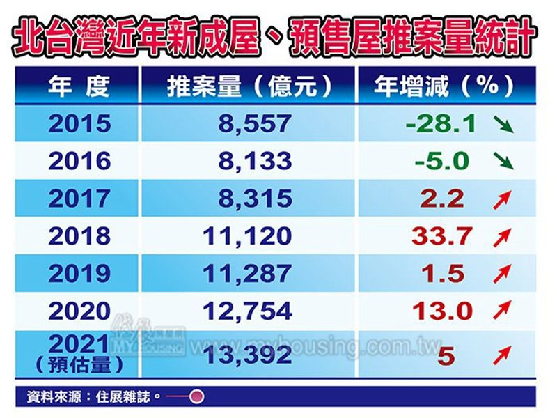 住展雜誌:北台灣2020年新成屋、預售屋推案創歷史第二大量 房市多頭訊號明確。(住展提供)